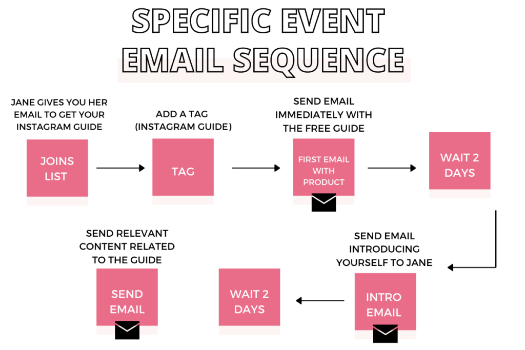 email marketing email sequence